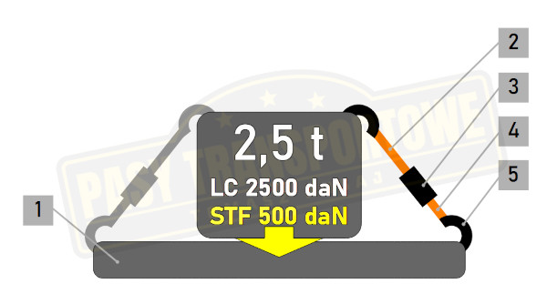 Pas ERGO 500 daN 2,5 tony