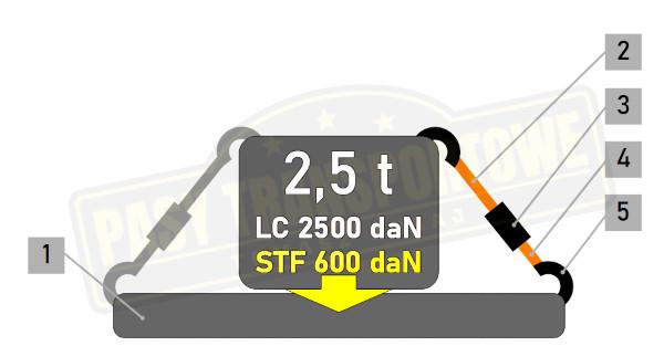 Pas ERGO 600 daN 2,5 tony